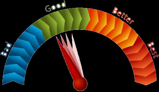 Online Reputation Meter
